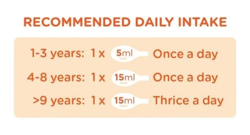 Recommended Daily Intake 1-3 years